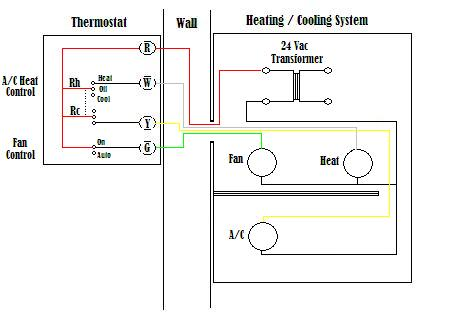 Amazing Wire A Thermostat Wiring Cloud Licukaidewilluminateatxorg