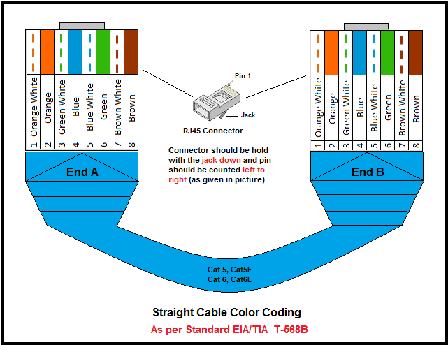 FY_0504] Cat5 B Wiring Diagram Rj45 Ether Cable Color Code