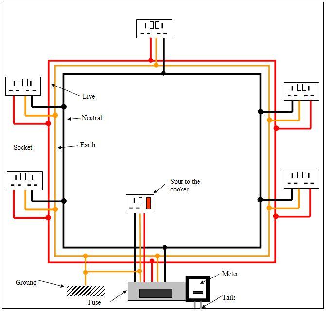 ring main wiring diagram  50 amp fuse melted box  dodyjm
