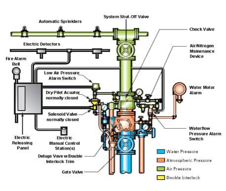 Se 0510 Home Irrigation System Diagram