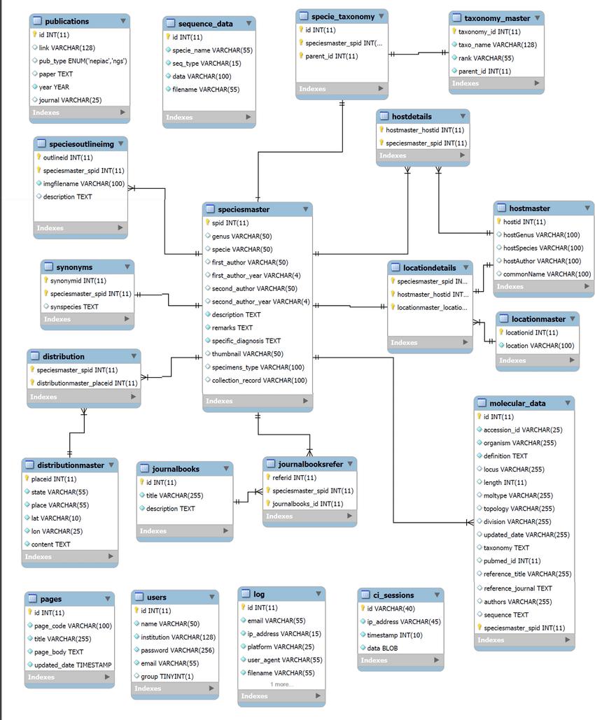 Mysql Er Diagram University - Fusebox and Wiring Diagram schematic-device -  schematic-device.id-architects.itdiagram database - id-architects.it