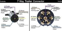 Yv 9547 Wiring Diagram For A 7 Blade Trailer Plug Free Diagram