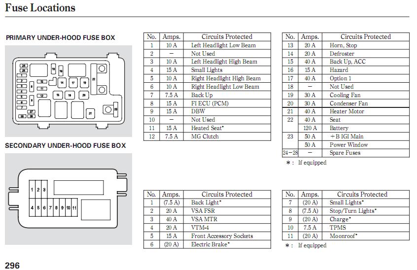 LF_5993] 2006 Honda Ridgeline Trailer Fuses Download DiagramNumap Exmet Vesi Lectr Antus Mentra Mohammedshrine Librar Wiring 101