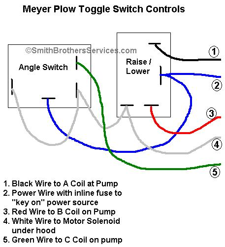 Meyers Pump Electrical Wire Diagram - Dorman Ignition Switch Wiring Diagram  for Wiring Diagram Schematics