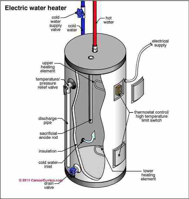 Cool Electric Water Heater Diagram Wiring Diagram Pmz Wiring Cloud Onicaxeromohammedshrineorg