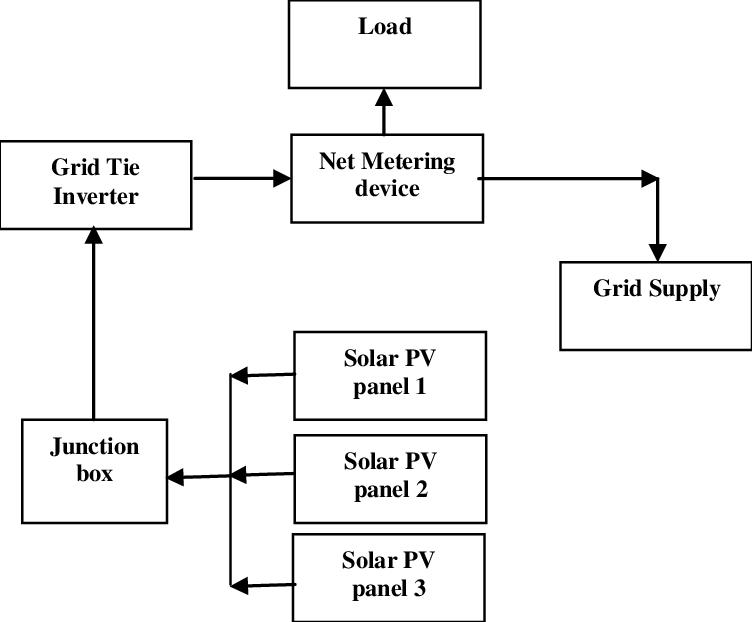 Yc 5434 Motor Wiring Diagram Additionally Grid Tie Inverter Circuit Diagram Download Diagram