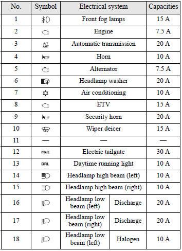 Pleasing Fuse Box Symbols Mean Wiring Diagram Wiring Cloud Onicaxeromohammedshrineorg