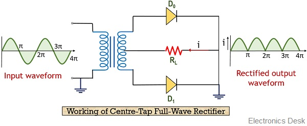 images?q=tbn:ANd9GcQh_l3eQ5xwiPy07kGEXjmjgmBKBRB7H2mRxCGhv1tFWg5c_mWT Circuit Diagram Of Full Wave Rectifier With Centre Tap Transformer