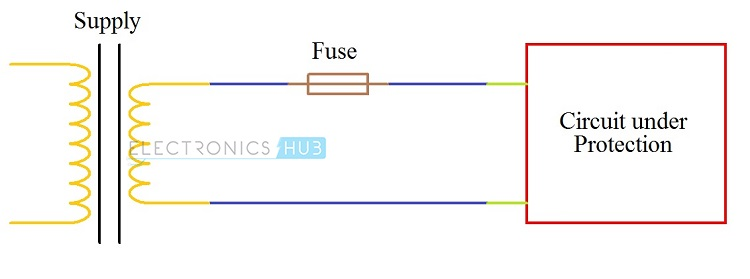 Remarkable Fuses And Types Of Fuses Wiring Cloud Lukepaidewilluminateatxorg