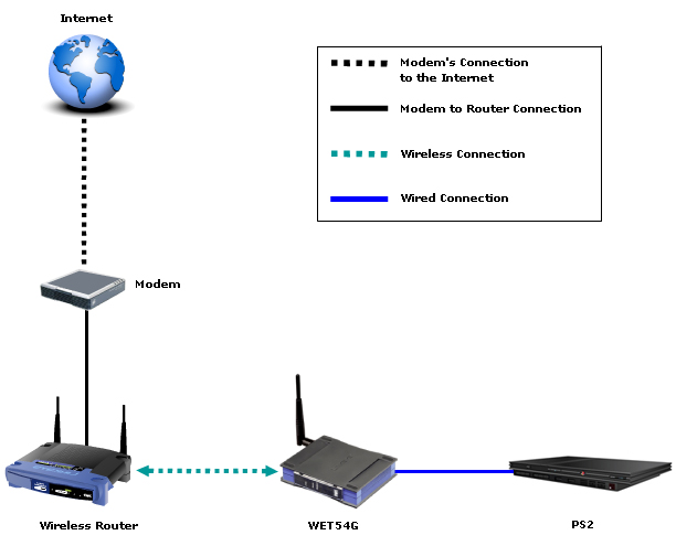 Terrific Setting Up A Playstation2 With A Wireless G Ethernet Bridge Wiring Cloud Staixaidewilluminateatxorg