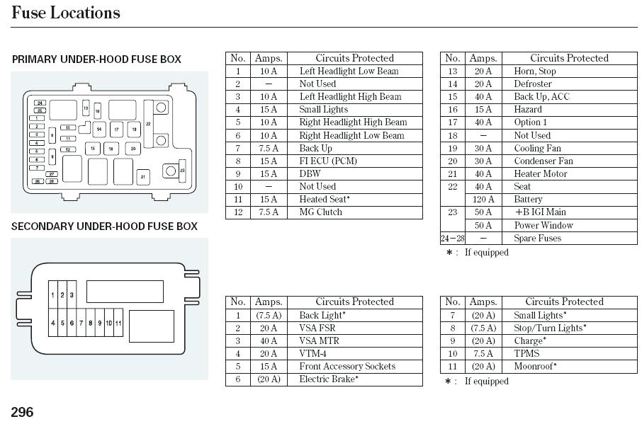 09 Ridgeline Ac Fuse Diagram Hyundai Electric Golf Cart Wiring Diagram Jaguar Hazzard Waystar Fr