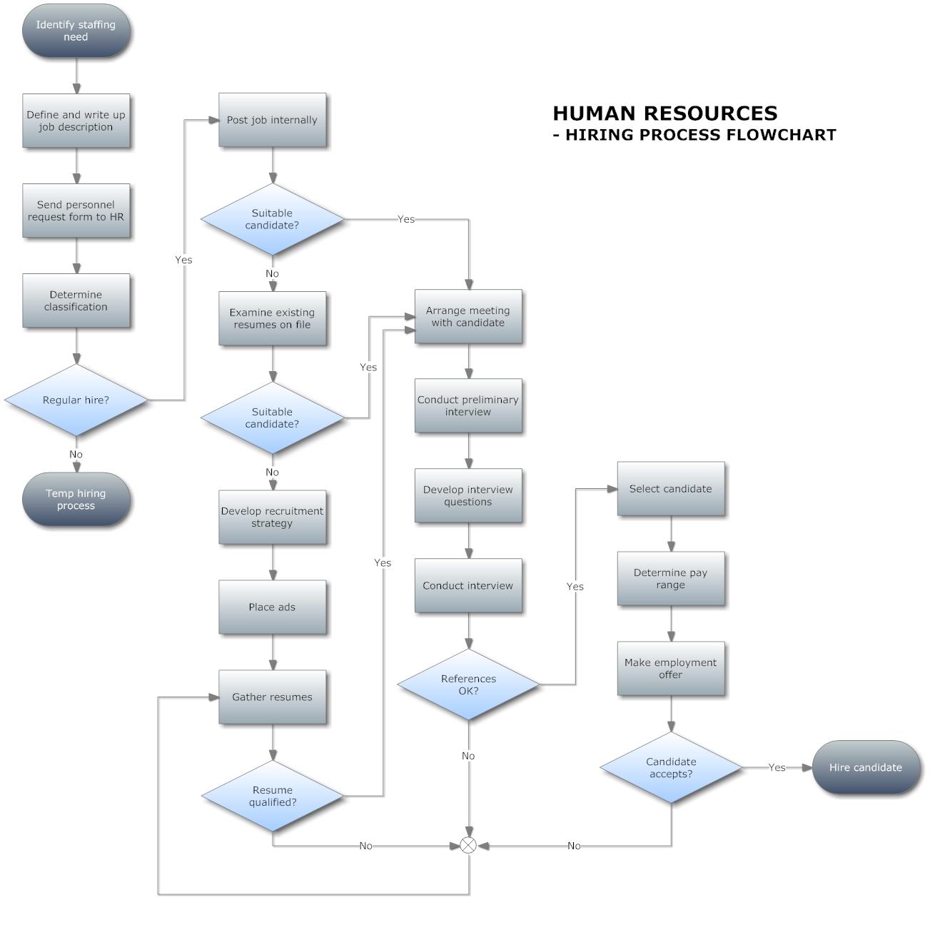 [DIAGRAM_1CA]  LK_5856] Process Flow Diagram Symbols Wiring Diagram | Process Flow Diagram Exercise |  | Push Grebs Batt Animo Hyedi Vell Vira Mohammedshrine Librar Wiring 101