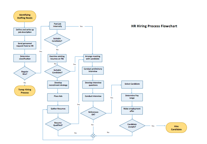 Marvelous Process Flow Chart Template Microsoft Word Templates Wiring Cloud Orsalboapumohammedshrineorg