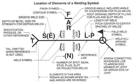 Admirable Welding Symbols An Introduction To Reading Drawings Wiring Cloud Monangrecoveryedborg