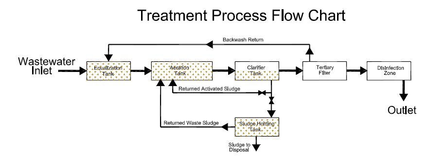 Flow Chart Of Wastewater Management