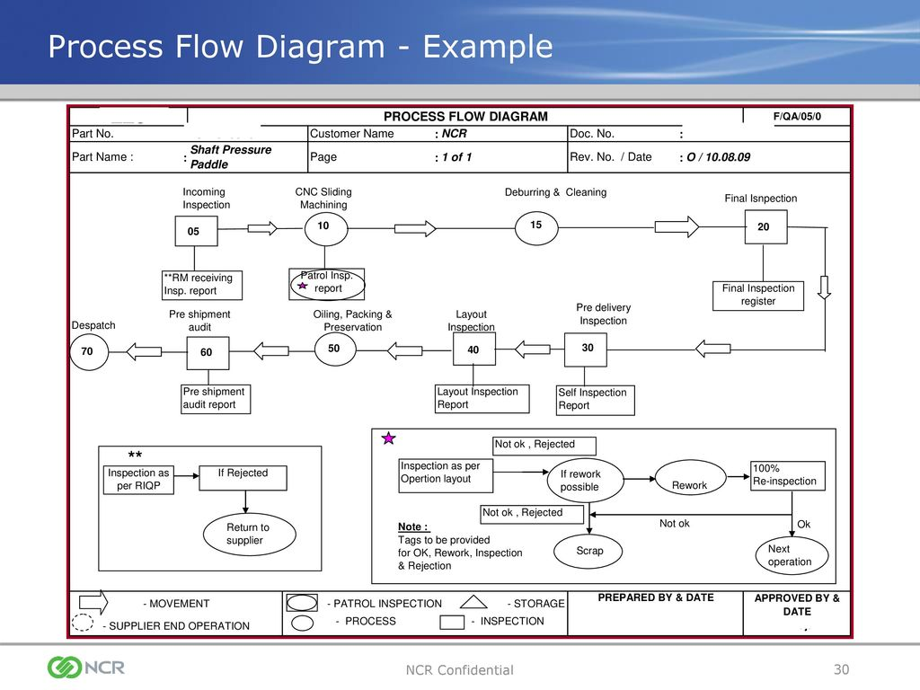 HG_0045] Process Flow Diagram Ts 16949 Free DiagramMagn Hapolo Mentra Mohammedshrine Librar Wiring 101