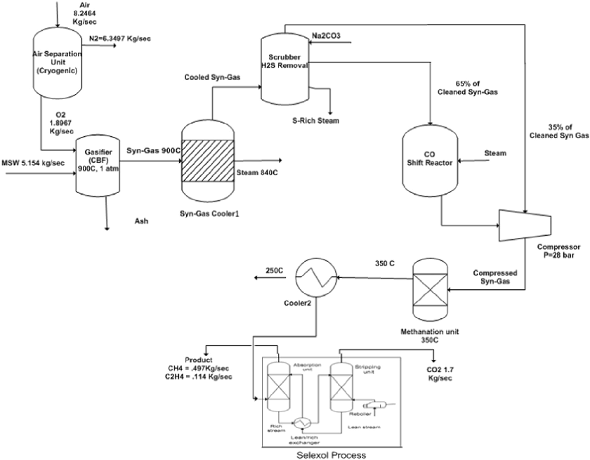 Brilliant Process Flow Diagram Of Syngas Production From Gasification Of Msw Wiring Cloud Overrenstrafr09Org