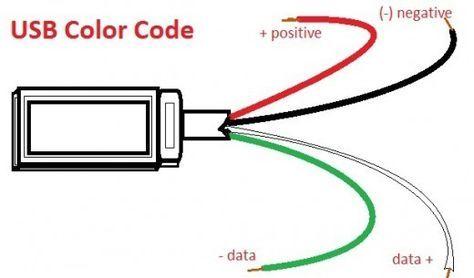 YH_6936] Wiring Color Code Black White Green Download DiagramAryon Gentot Subd Wigeg Mohammedshrine Librar Wiring 101