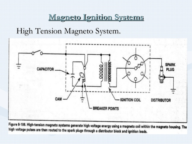 Phenomenal Slick Magneto Wiring Diagram Basic Electronics Wiring Diagram Wiring Cloud Uslyletkolfr09Org