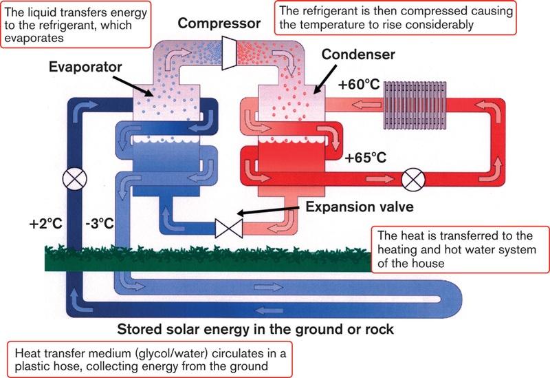 Tremendous Ground Source Heat Pump Wiring Diagram Wiring Diagram Third Level Wiring Cloud Hemtshollocom