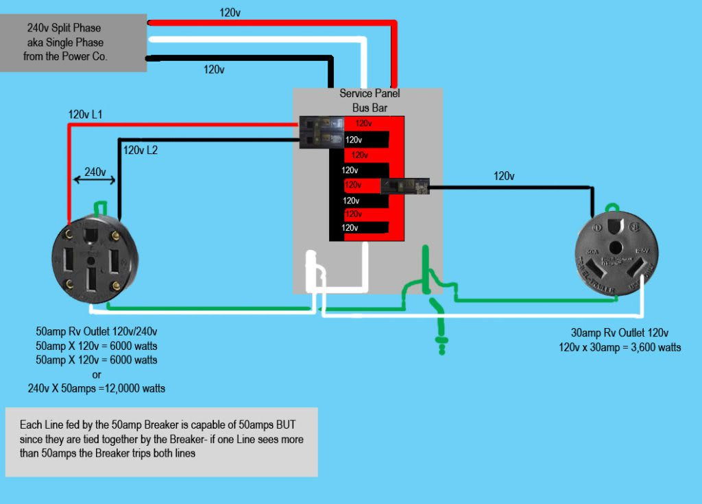 Astounding How To Wire A 50 Amp Rv Plug Here Are 5 Quick And Easy Steps Wiring Cloud Timewinrebemohammedshrineorg
