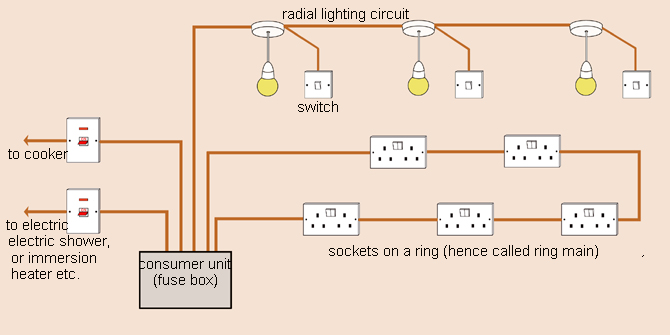 Enjoyable How To Learn About Domestic Wiring And Circuits Made Easy Wiring Cloud Faunaidewilluminateatxorg