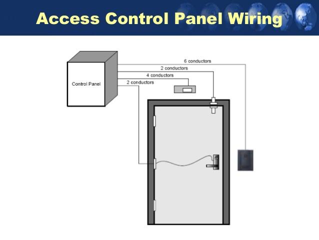 Brilliant Access Control Panel Diagram Basic Electronics Wiring Diagram Wiring Cloud Xempagosophoxytasticioscodnessplanboapumohammedshrineorg