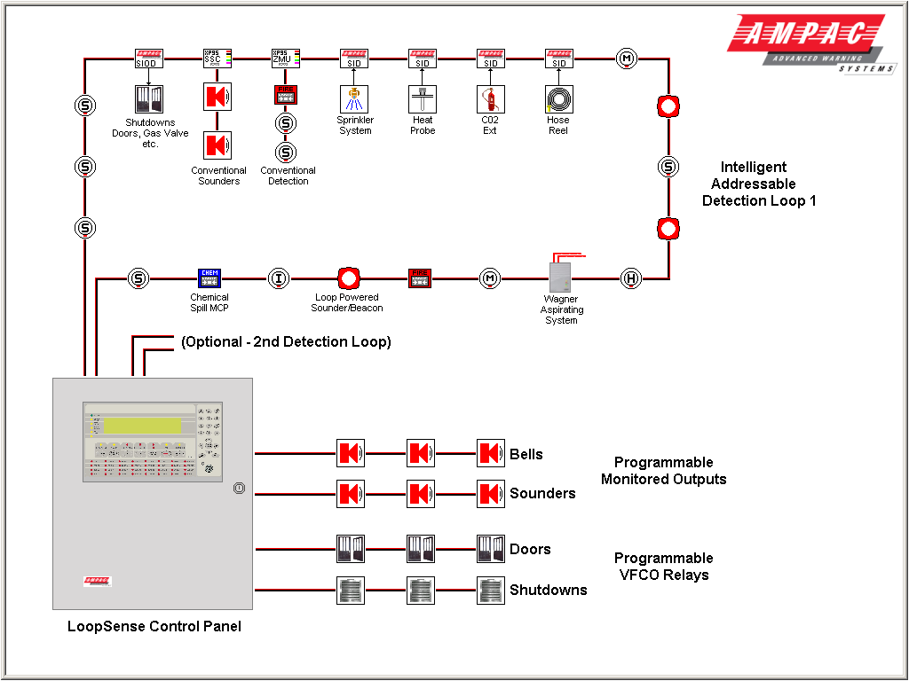 XN_3087] Fire Alarm System Wiring Diagram As Well Fire Alarm WiringWww Mohammedshrine Librar Wiring 101