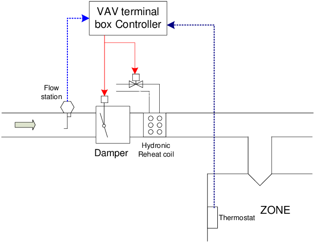 YL_4110] Old Carrier Wiring Diagrams For Vav Boxes Free DiagramCaba Eumqu Mopar Odga Mohammedshrine Librar Wiring 101