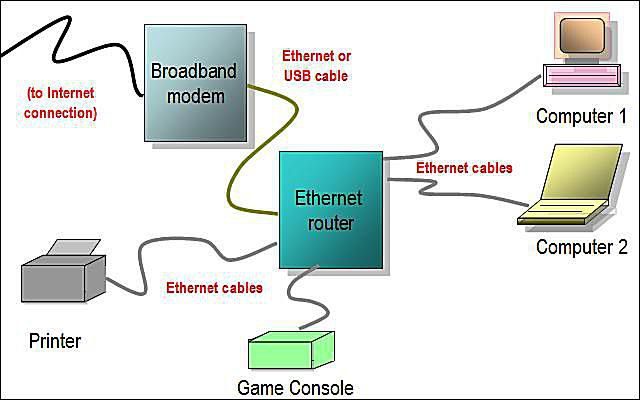 Magnificent Network Diagram Layouts Home Network Diagrams Wiring Cloud Staixaidewilluminateatxorg