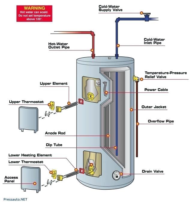 [DIAGRAM_1JK]  ZL_8581] Wiring Diagram For Rheem Tankless Water Heater Schematic Wiring | Wiring Diagram Rheem Water Heaters Model 81v52d |  | Hisre Atolo Elinu Dimet Seve Mohammedshrine Librar Wiring 101