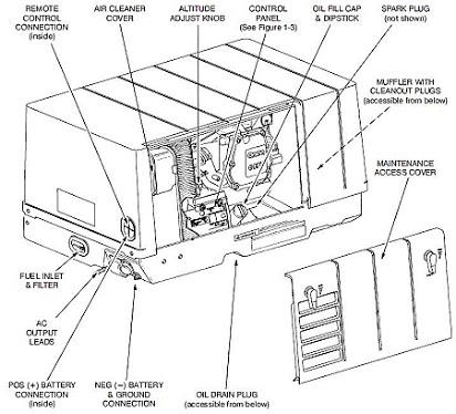 Astounding Onan 4000 Microquiet Generator Parts Manual Wiring Cloud Orsalboapumohammedshrineorg