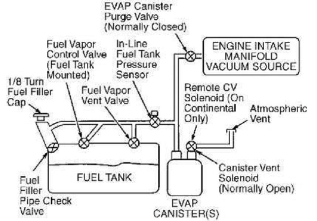 ford fuel pressure diagram ford fuel rail diagram wiring diagram data  ford fuel rail diagram wiring diagram