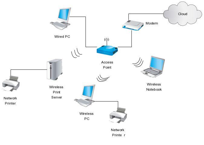 Awe Inspiring Wireless Diagram Wiring Diagram Wiring Cloud Monangrecoveryedborg