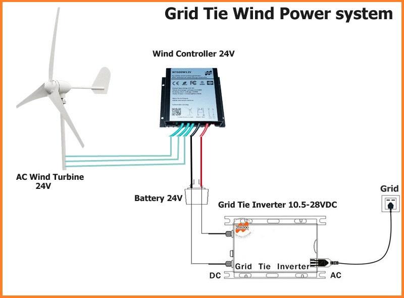 Turbine Wind Generator Wiring Diagram 3 - Wiring Diagram For 2008 Sierra  sonycdx-wirings.au-delice-limousin.fr | Wind Generator Ac Wiring Diagrams |  | Bege Wiring Diagram - Bege Wiring Diagram Full Edition