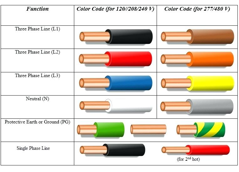 [DIAGRAM_1JK]  BZ_0897] House Wiring Color Code Image Details | House Wiring Color Diagram |  | Ponol Hapolo Mohammedshrine Librar Wiring 101