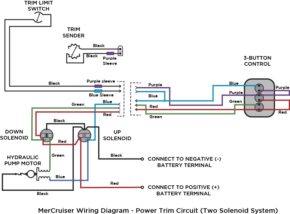 Tilt And Trim Wiring Diagram from static-cdn.imageservice.cloud