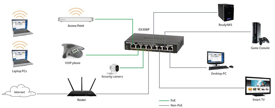 [ZHKZ_3066]  AT_9807] Cat 5 Switch Wiring Diagram Schematic Wiring | Wiring Diagram For Gigabit Switch |  | Joni Hete Dome Mohammedshrine Librar Wiring 101