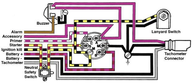 Evinrude Tachometer Wiring Diagram - 2009 Harley Flh Wiring Harness Diagram  - tekonshaii.tukune.jeanjaures37.frWiring Diagram Resource