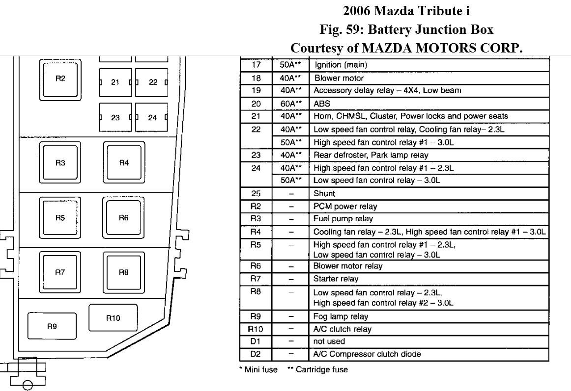 2002 Mazda Tribute Fuse Box Diagram - Wiring Diagram Replace girl-match -  girl-match.miramontiseo.it | Wiring Diagram For 2002 Mazda Tribute |  | girl-match.miramontiseo.it