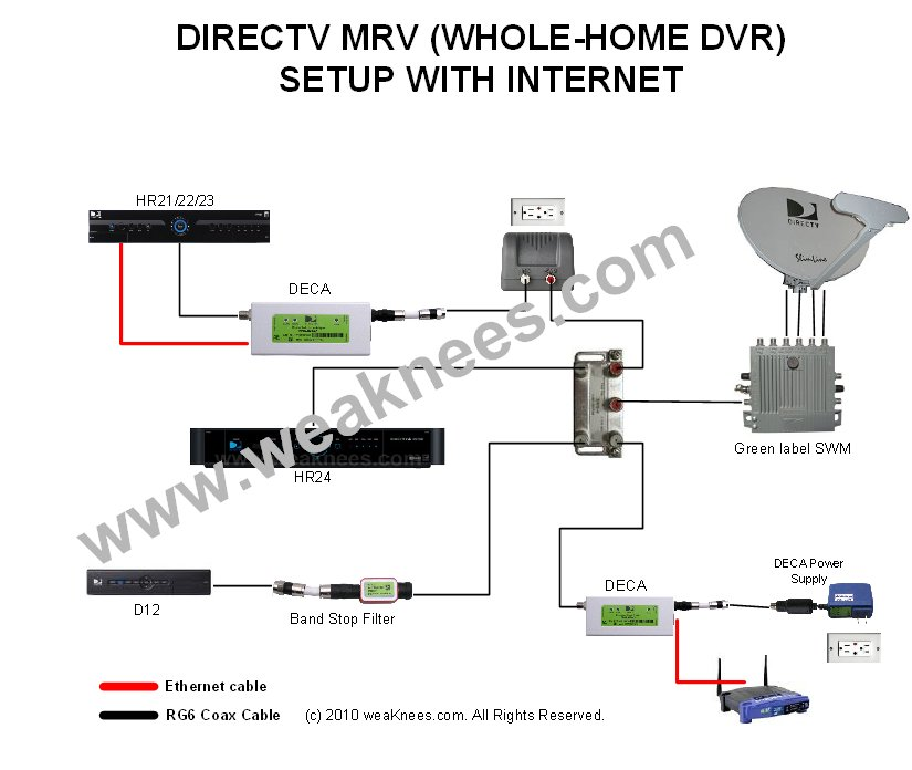LW_9728] Wiring Diagrams For Directv Whole House Dvr