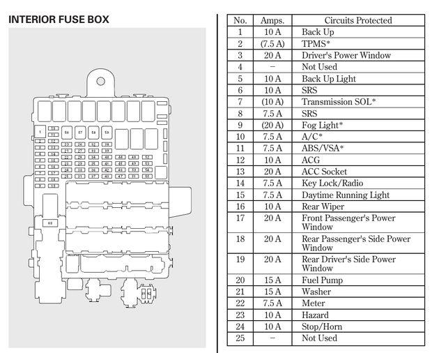 2010 Honda Fit Fuse Diagram - Database wiring diagramcervicalefano.it