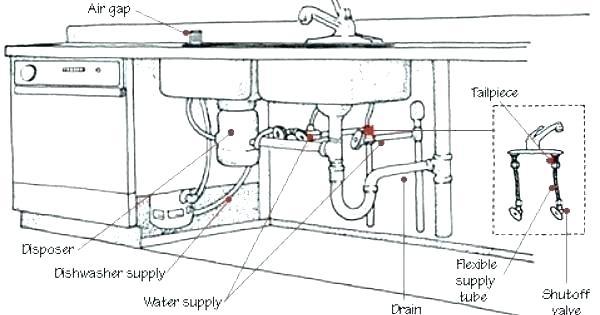 Kitchen Sink Drain Plumbing Diagram With Garbage Disposal Laptrinhx News