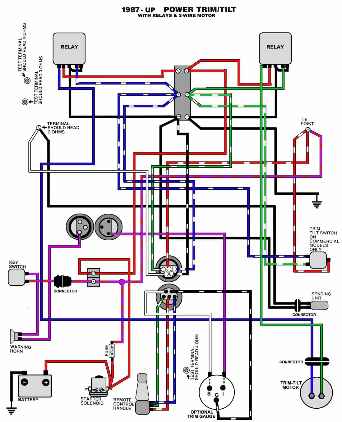 Sensational Yamaha Boat Motor Wiring Diagram Wiring Diagram Data Wiring Cloud Icalpermsplehendilmohammedshrineorg
