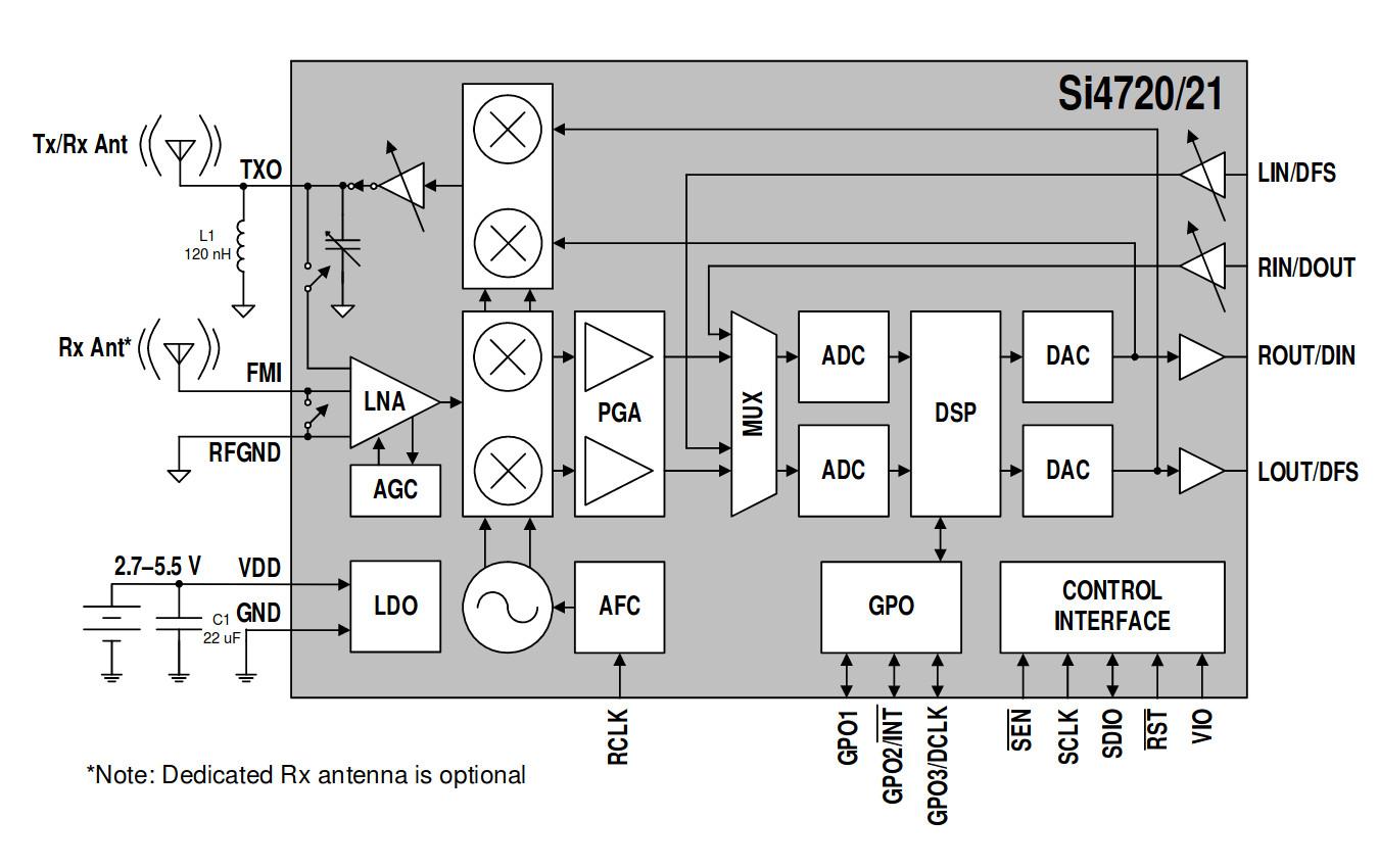 Pleasing Fm Transmitter Hackaday Wiring Cloud Intelaidewilluminateatxorg