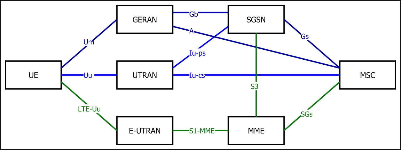 Admirable Lte Telecommunication Wikipedia Wiring Cloud Licukaidewilluminateatxorg