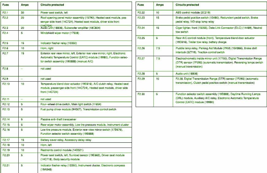 [DIAGRAM_4FR]  BF_0165] Ford Explorer Fuse Box Diagram 2000 Ford Ranger Fuse Box Diagram  Ford   Fuse Box For 1999 Ford Explorer      Bios Effl Cajos Vira Mohammedshrine Librar Wiring 101