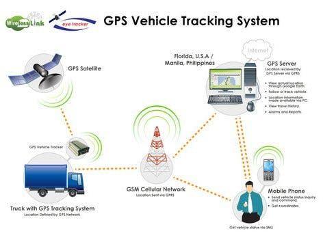 cv2772 tracking gps installation wiring diagram download