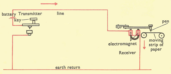 SO_0550] 5 Ohm Telegraph Wiring Diagram Download DiagramEtic Athid Ittab Benol Hyedi Mohammedshrine Librar Wiring 101