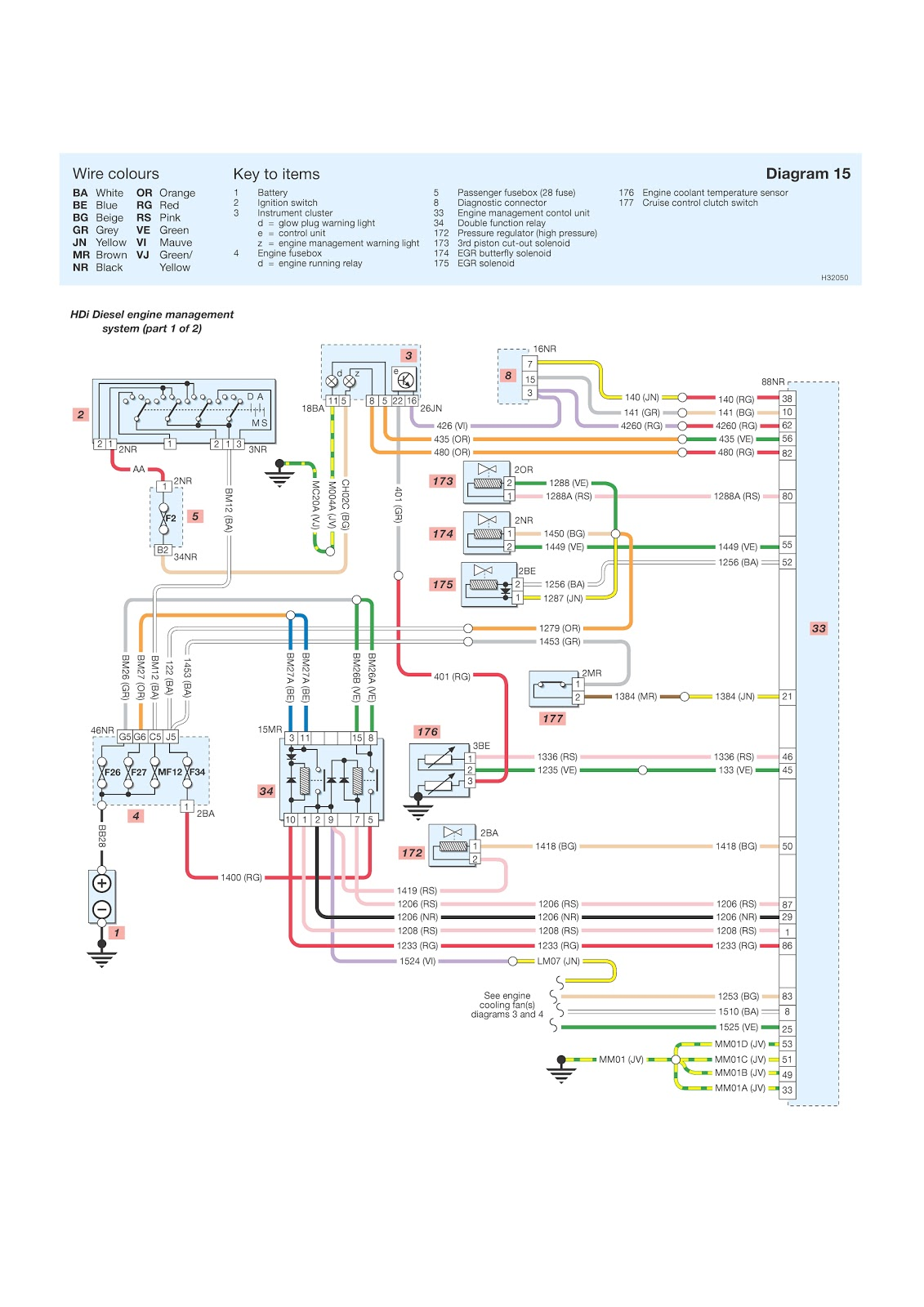 Terrific 206 Hdi Fuel System Diagram Also Electrical Single Line Diagram Wiring Cloud Ittabisraaidewilluminateatxorg